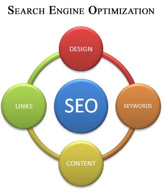 SEO - Search Engine Optimization Services